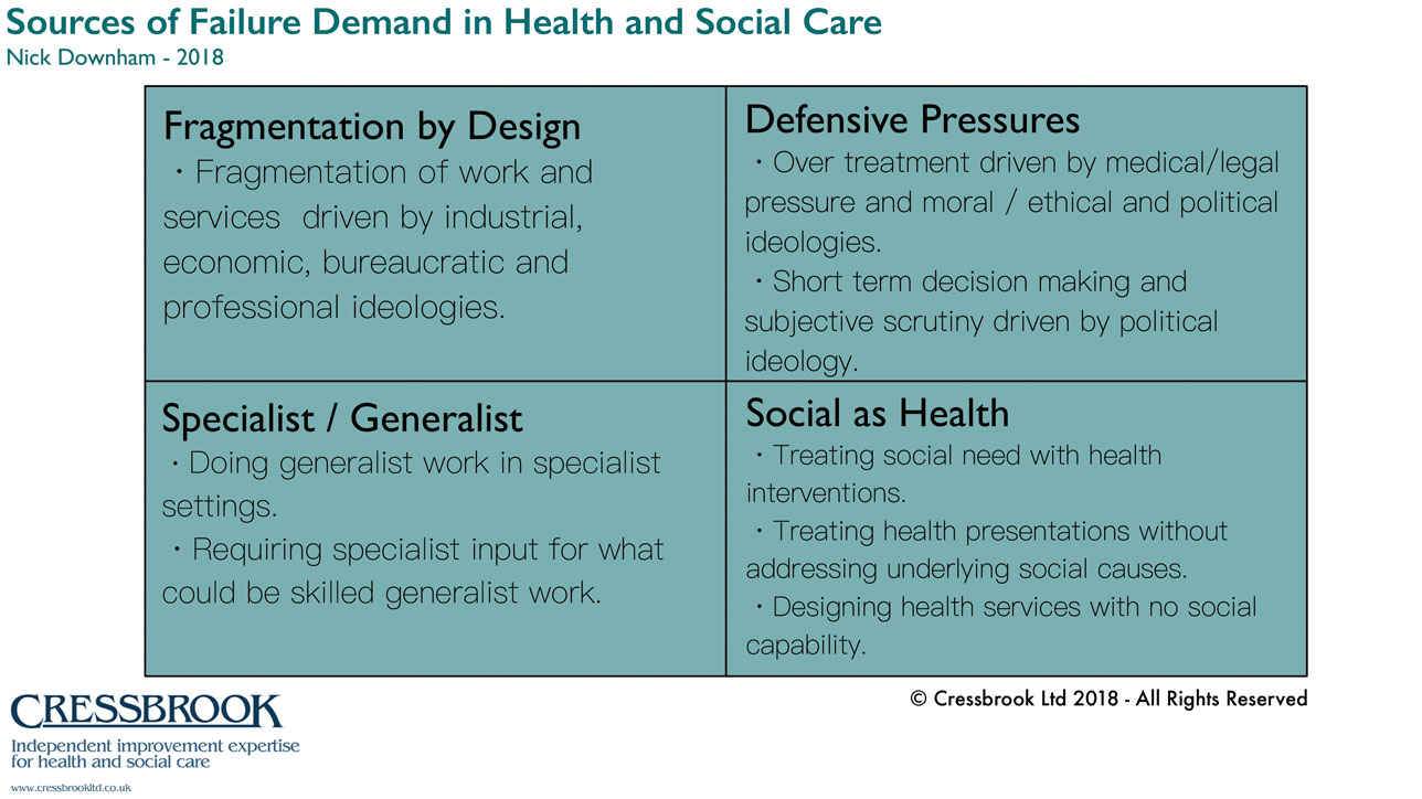 Sources of Failure Demand in Healthcare | Cressbrook Limited